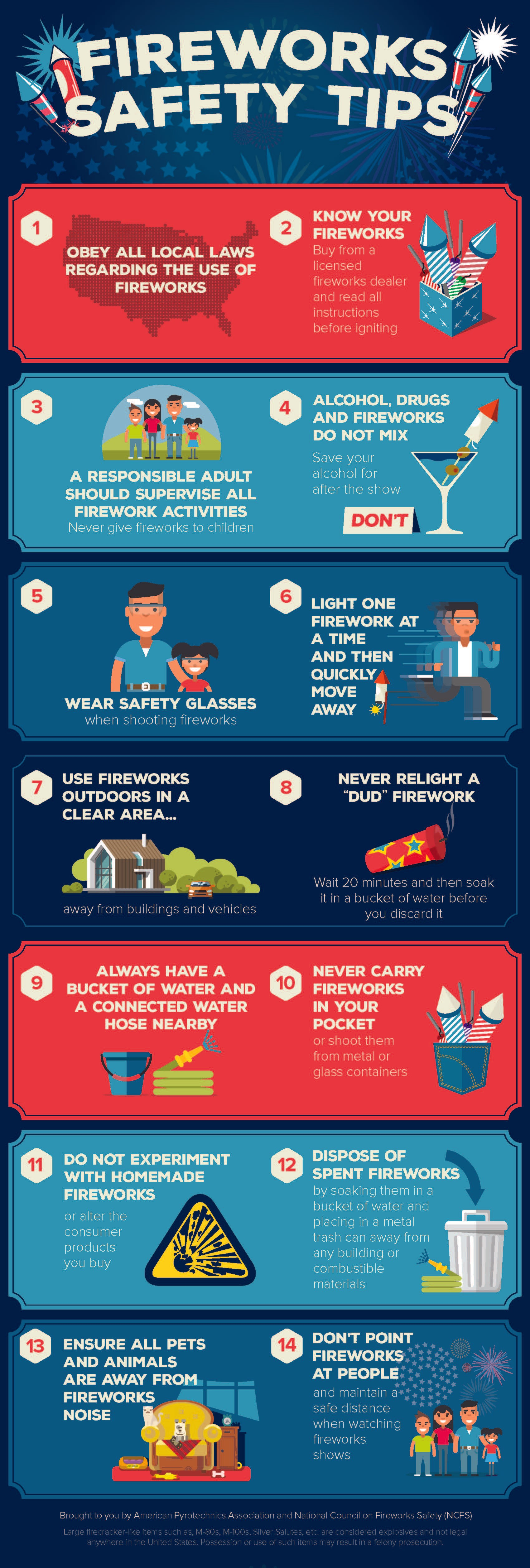 Fireworks Safety Tips - Obey all local laws, know your fireworks, a responsible adult should supervise, alcohol drugs and fireworks do not mix, wear safety glasses, light one at a time, use fireworks outdoors in a clear area, never relight a dud firework, always have a bucket of water and a water hose nearby, never carry fireworks in your pocket, do not experiment with homemade fireworks, dispose of spent fireworks, ensure all pets and animals are away from fireworks, don't point fireworks at people.