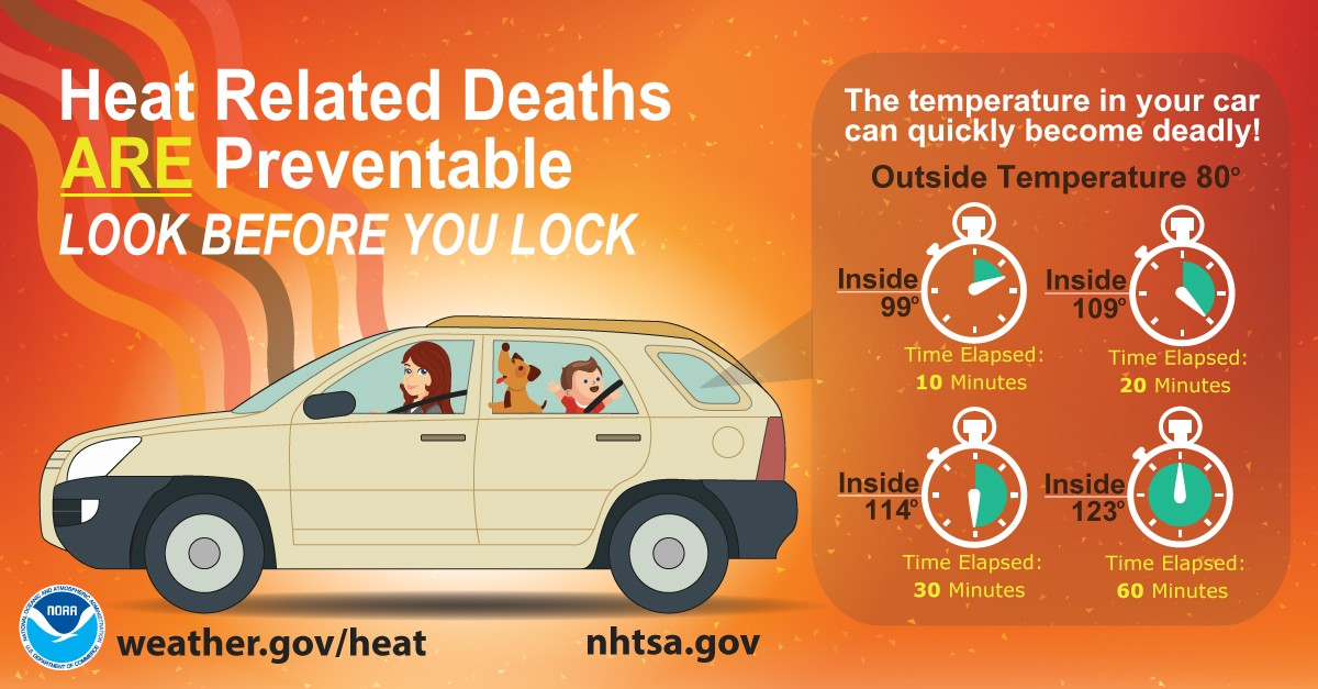 Heat related deaths are preventable - look before you lock - the temperature in your car can quickly become deadly! Outside temperature of 80 can be 99 degrees inside in 10 minutes, 109 in 20 minutes, 114 in 30 minutes and 123 degrees in 60 minutes.